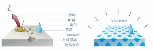 得嘉抗菌地板-Sanitized防护处理